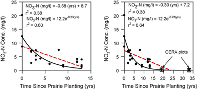 Two line graphs showing the effects of prairie planting on nitrate in groundwater
