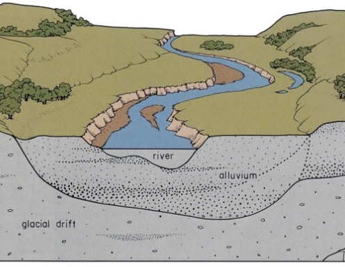 Diagram showing the stratigraphy of Iowa's Alluvial Plains