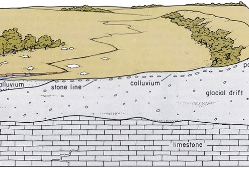 Diagram of Iowan Surface stratigraphy