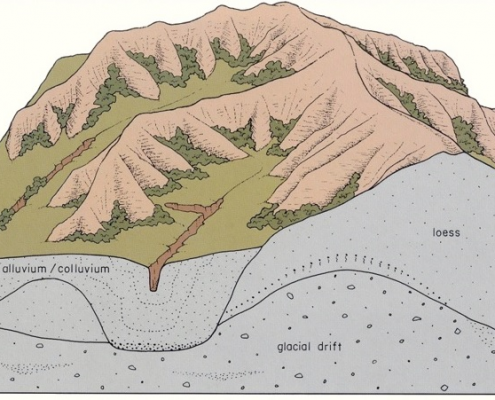 Diagram showing stratigraphy of loess hills region