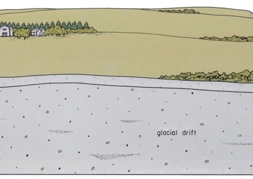 Diagram showing stratigraphic view of Northwest Iowa Plains