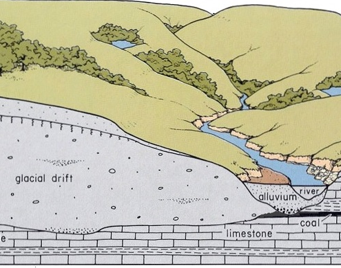 Diagram of stratigraphy of Southern Iowa Drift Plain