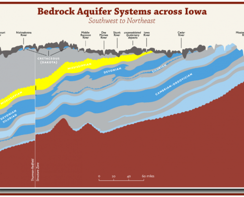 Colorful chart showing a cross-section of Iowa's subsurface